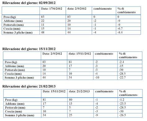 reuma test valori di riferimento la plicometria come farla e come utilizzarla