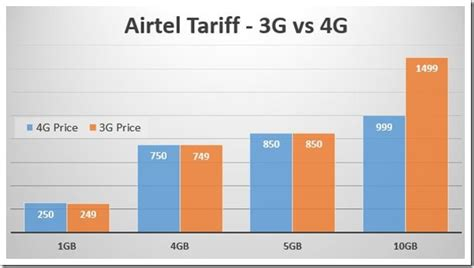 airtel home net plans home plan