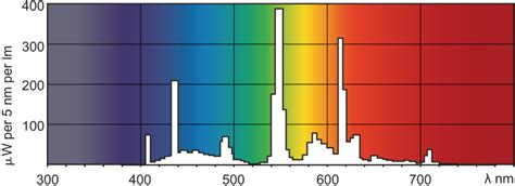 philips ceramic metal halide wavelenght spectrum diy light therapy light sunlight simulation sad light