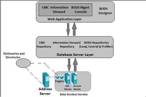 tutorialspoint rdbms pdf sap bods architecture