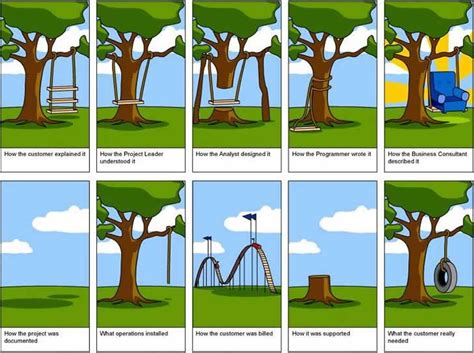 requirements gathering for better user experience pt1