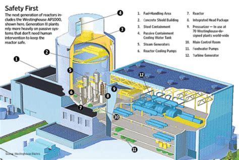 nuclear design journal artdiamondblog com nuclear power archives