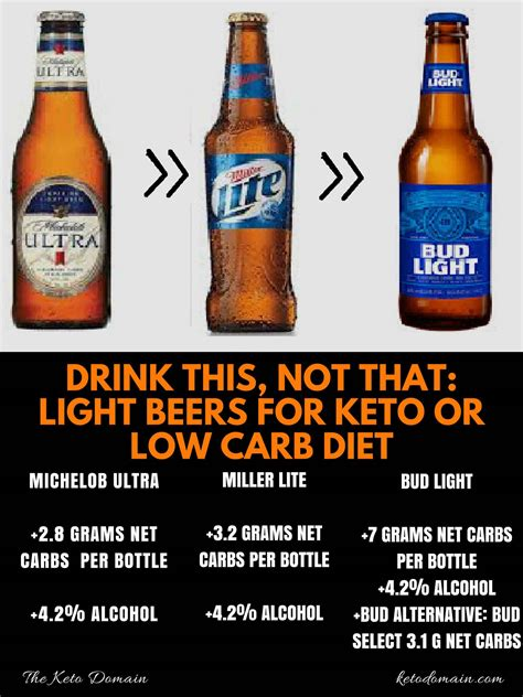 best light beer to drink on a diet drink this not that light beers keto domain