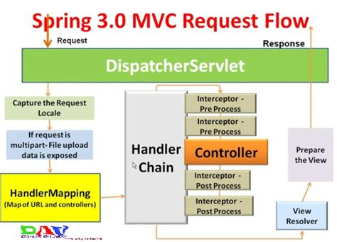 mvc architecture in java with diagram mvc interceptor with exle dinesh on java