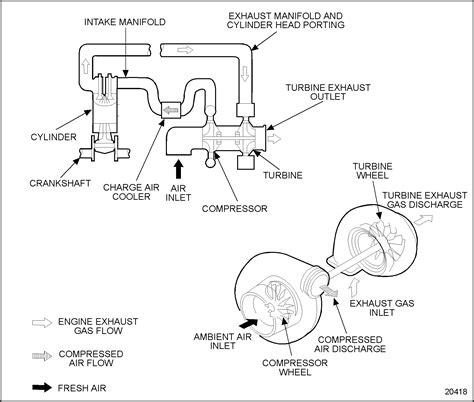 detroit 60 series fuel system diagram series 60 schematic air flow diagram detroit diesel