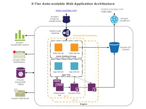 conceptdraw sles computer and networks aws architecture