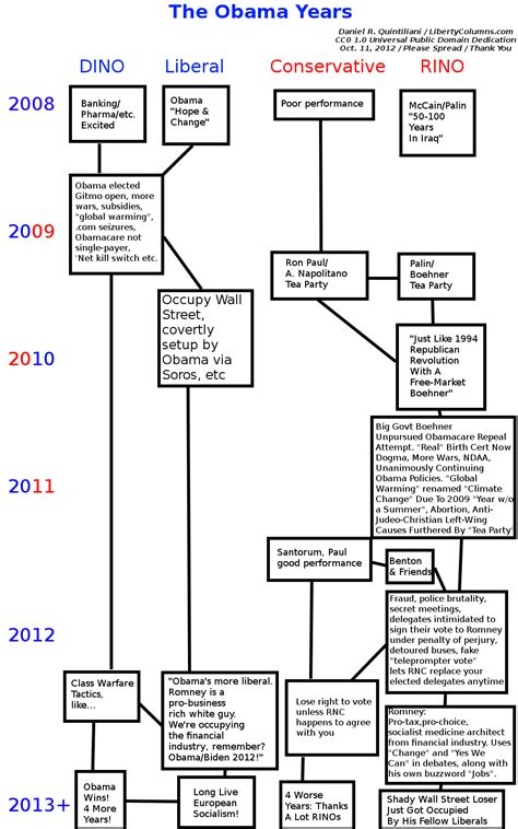ucc 2 207 flowchart battle of the forms chart http www dailypaul 258536