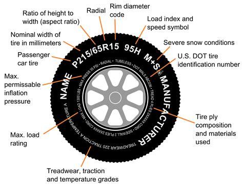 tire sizes explained diagram tire code
