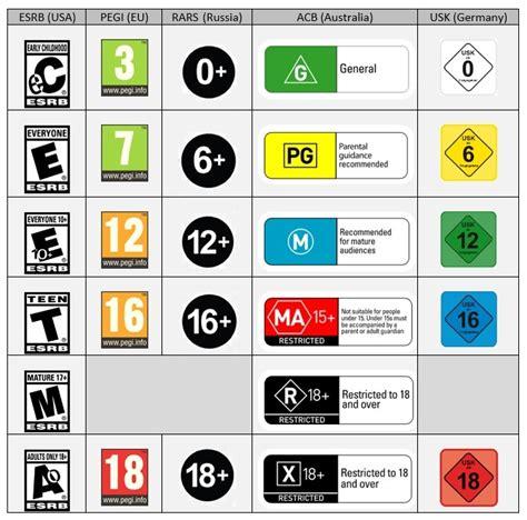 gaming age based advisory ratings safety