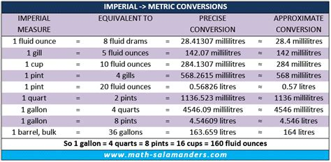 the the volume 5 imperial phase i liquid conversion chart uk measures