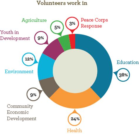 what do volunteers do peace corps