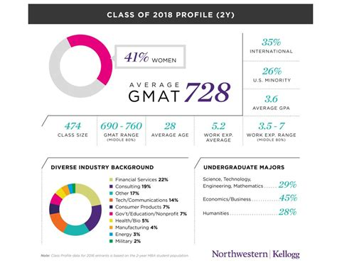 Mba Class Profile by Wharton Hbs Kellogg Class Of 2018 Profiles Reveal Subtle