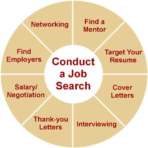 job searches rejuvenating your job search before 2012 pt 1 dynamic