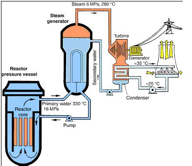 Hahb Single Phase Motor effects of nuclear power plants chemistry libretexts