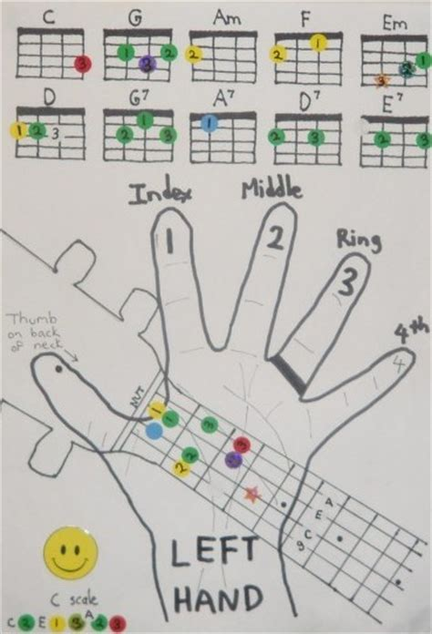 printable ukulele chord chart with finger numbers kids lesson notes