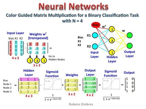 neural networks and learning neural networks and learning learning explained to your machine learning books matrix multiplication in neural networks data science
