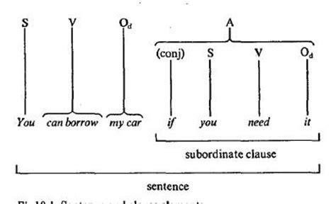 membuat kalimat english referensi bahasa inggris november 2011