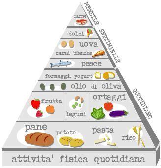 dieta mediterranea piramide alimentare tutto sulla piramide alimentare mediterranea per