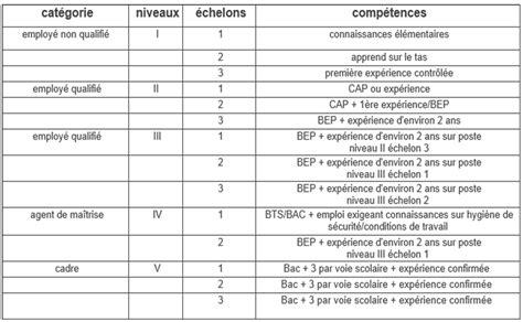 Grille De Calcul by Grille De R 233 Mun 233 Rations Mon Chef De Rang