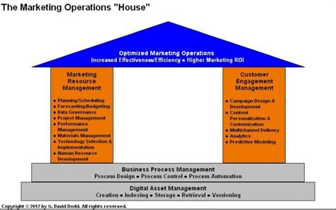 Mba Marketing Operations by The Components Of Effective Marketing Operations