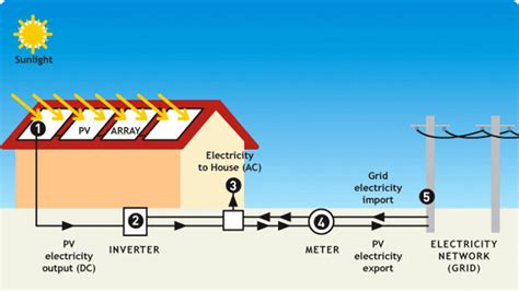 how to produce electricity from solar energy at home how does solar power work solar power renewable energy houses