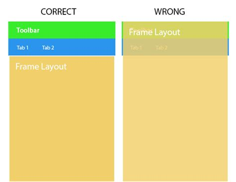 frame layout weight android android supportlib framelayout in coordinatorlayout with