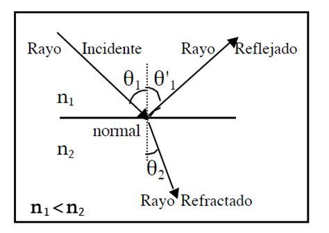 imagenes de la reflexion fisica refracci 243 n y reflexi 243 n la gu 237 a de f 237 sica