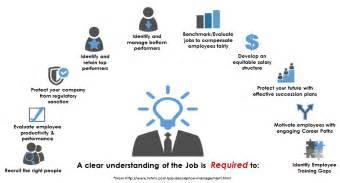 description management