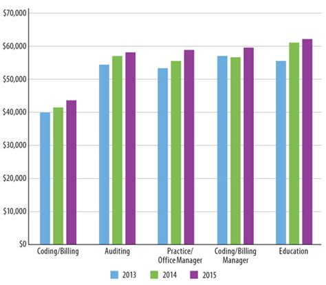 Gardener Salary by Interior Design Average Salary 2017 2018 Cars Reviews