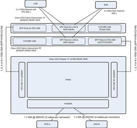 cisco ucs cabling diagram cisco ucs fabric interconnect cabling wiring diagrams