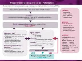 patient blood management guidelines module 1