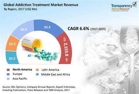 Inpatient And Detox Rehab Industry Analysis by Addiction Treatment Market Size Trend Industry