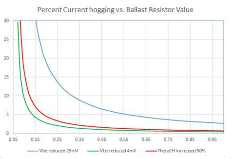 ballast resistor value calculating ballast resistor values to to current hogging in paralleled bjts diyaudio