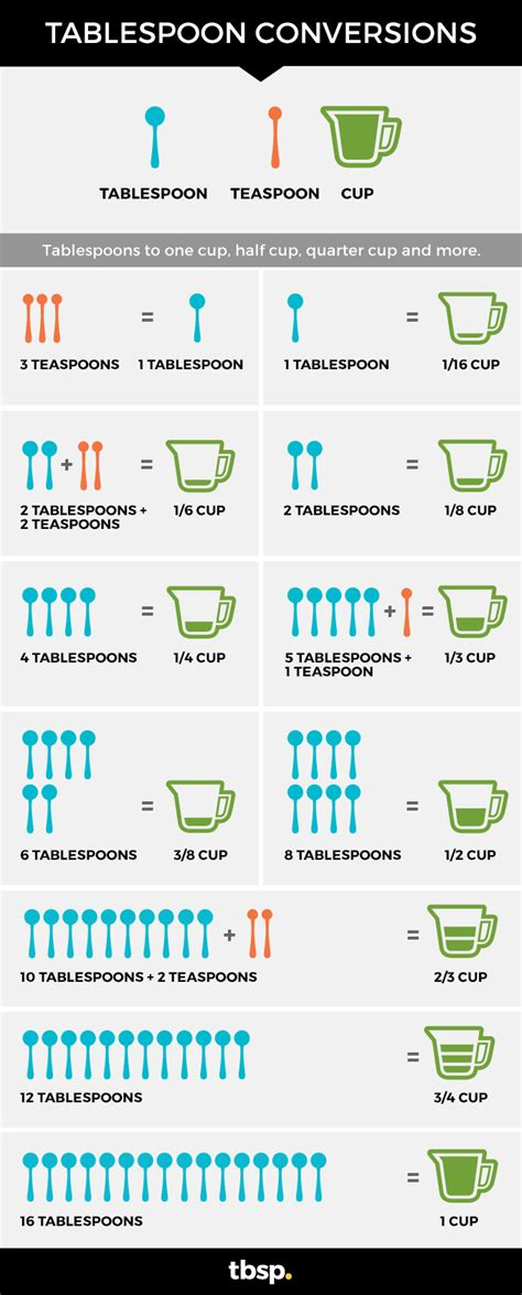How Many Teaspoons In A Table Spoon by Tablespoon Conversions Tablespoon