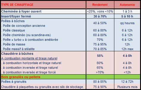 Different Type De Chauffage 4528 by Different Type De Chauffage Les Diff Rents Types D