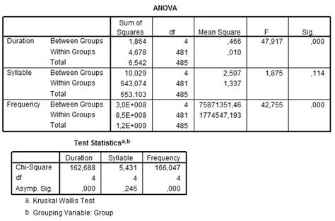 research paper with anova test how do i report results of a repeated measures anova in my