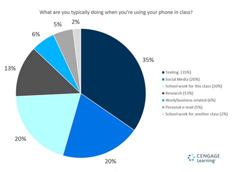 How To Find Using Their Phone Number Seven Reasons Students Use Smartphones In Class