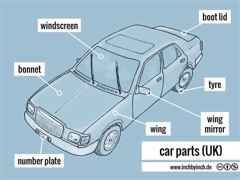 Auto Auf Englisch by Inch Technical English Car Parts Uk
