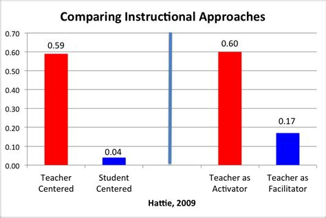 design effect and effective sle size what is the impact of teacher instruction on student