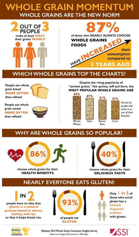 does whole wheat have gluten most americans now make half their grains whole