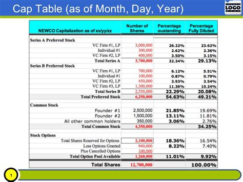 2012 sle cap table preso