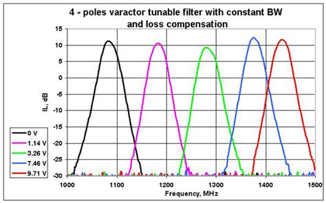 varactor diode tunable filter varactor diode filter 28 images patent us5051711 variable bandwidth filter with varactor