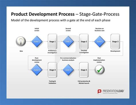 Stage Gate Template product management ppt template product development