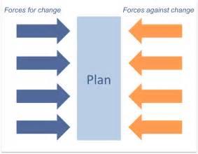 facilitation tools force field analysis active presence