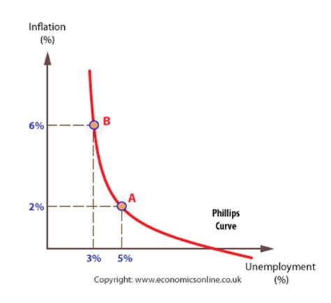 pattern bargaining definition phillips curve