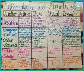 Structure Of A Text Essay by Teaching With A Mountain View Informational Text Structures