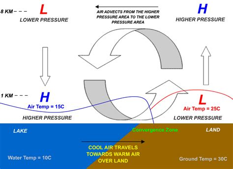 wind cycle diagram energy student resources wind