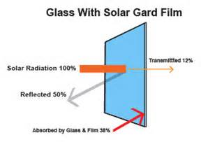 solar uv light solargard cooltint signs and window tinting