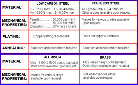 capacitor discharge chart specifications for capacitor discharge weld studs