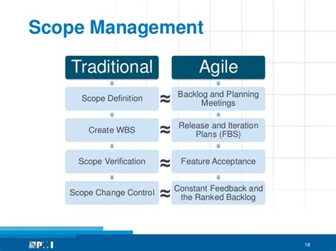 Mba In Media Management Scope by Agile Pmi And Pmbok